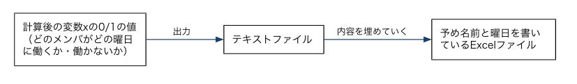 最適化計算後の出力出力までの過程
